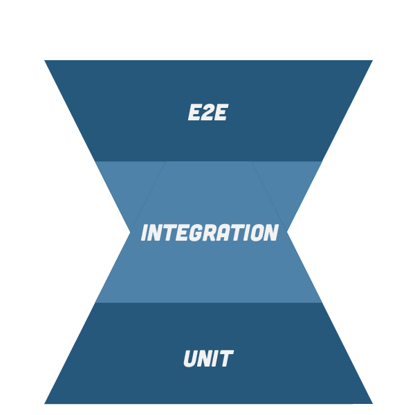 Triangle chart showing E2E integration and Unit in Hourglass