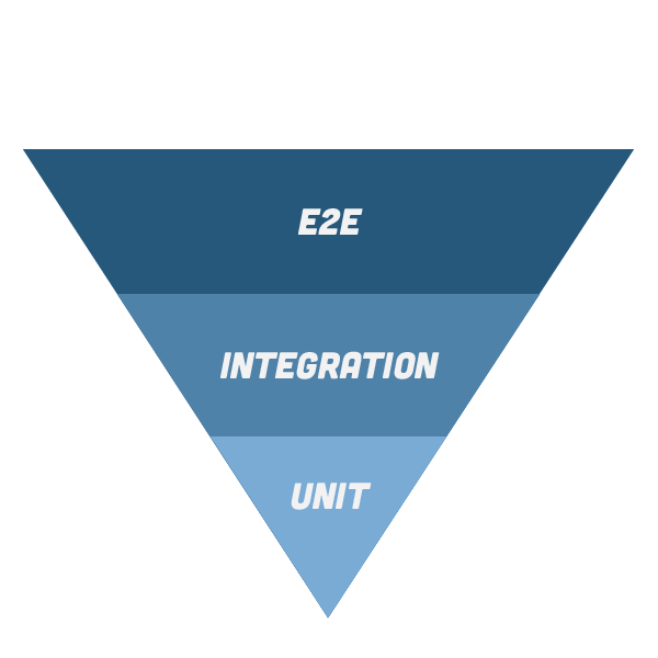 Triangle chart showing E2E integration and Unit inverted