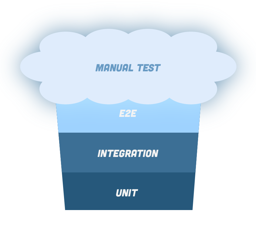 chart E2E integration and Unit muffin shaped with manual tests on top