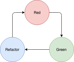 red green refactor TDD cycle