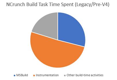 NCrunch build task composition (timings)